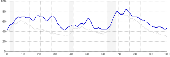 District of Columbia monthly unemployment rate chart from 1990 to October 2018